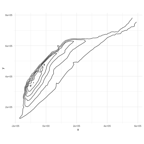 plot of chunk contour